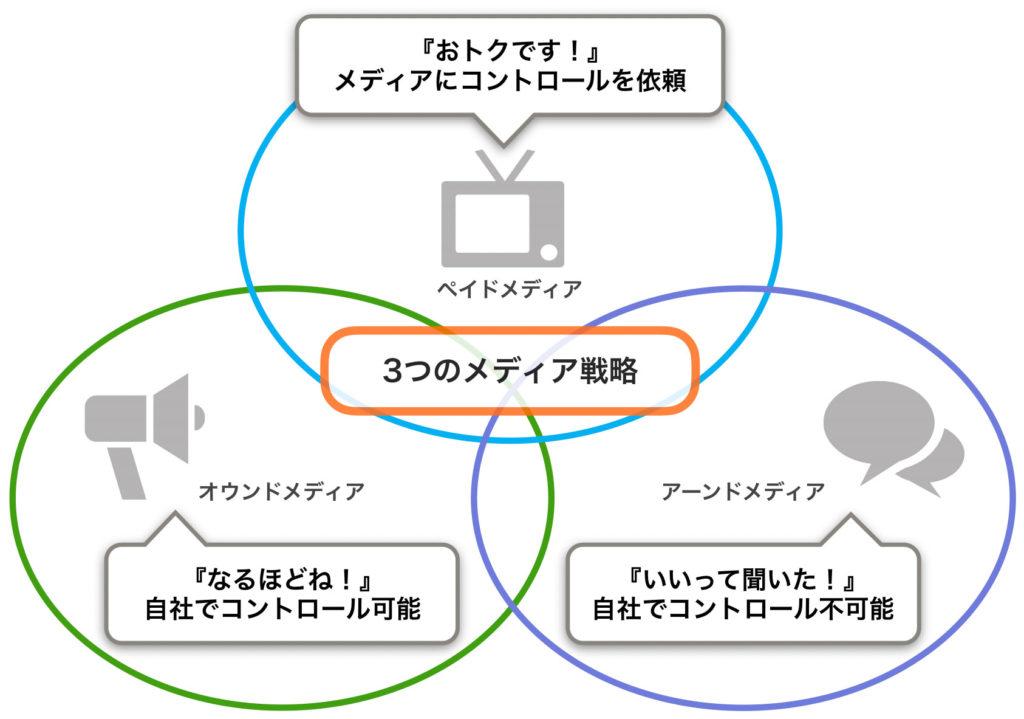 3つのメディアの組み合わせ