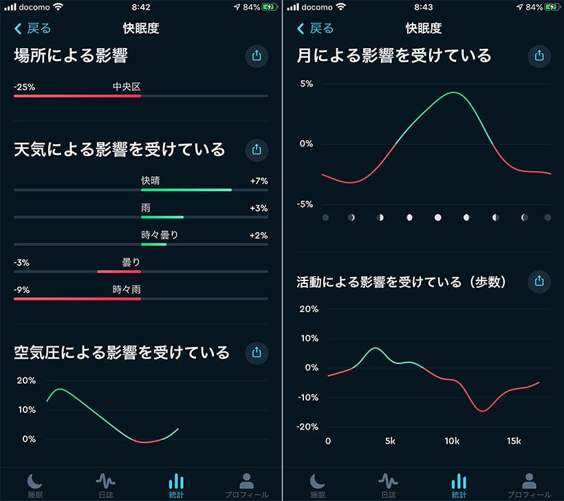 Sleep Cycleの快眠度分析