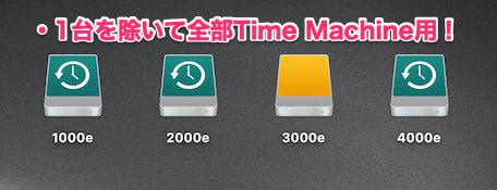 Time Machineディスク