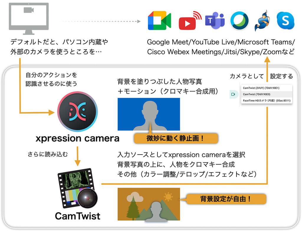 xpression camera+CamTwistという、仮想カメラの組み合わせ図