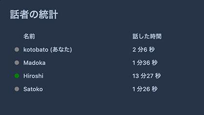 参加者の発言統計